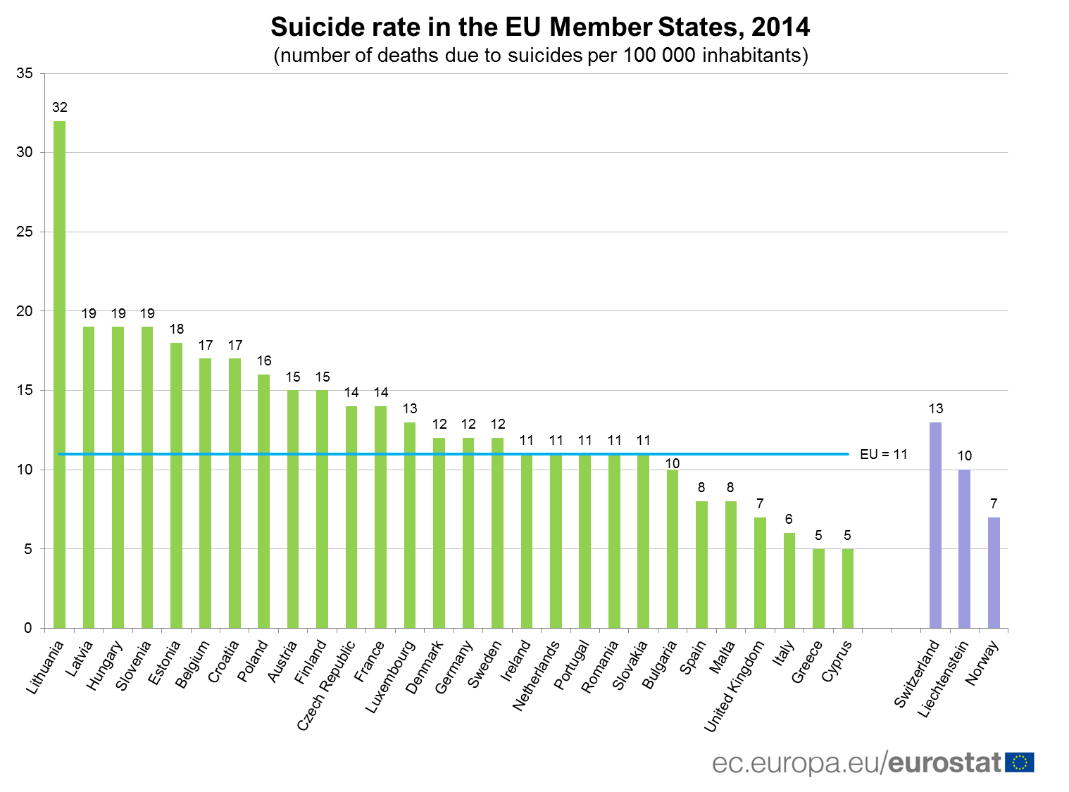 Suicide Rate in the EU Member States in 2014