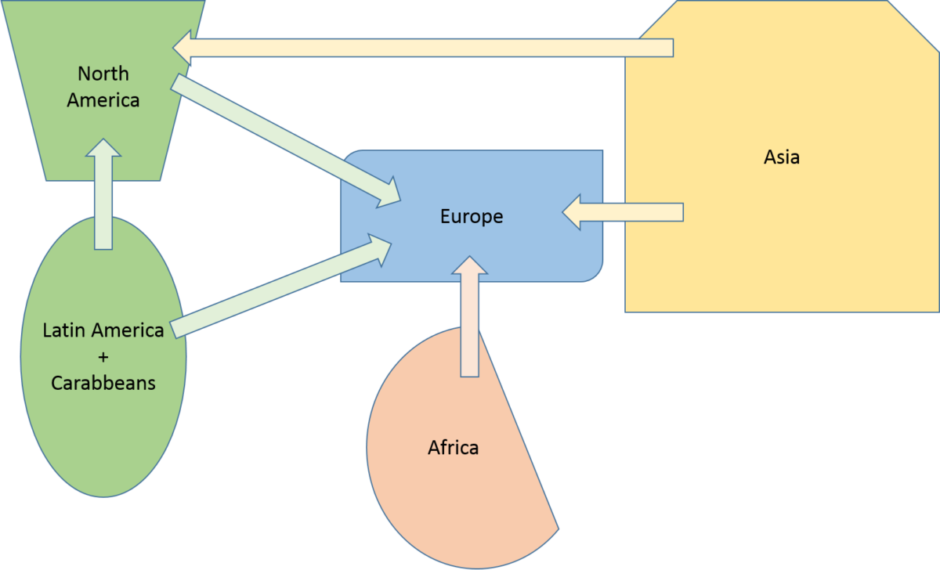 The race for Humanity: Race as a biological construct - migration fluxes.